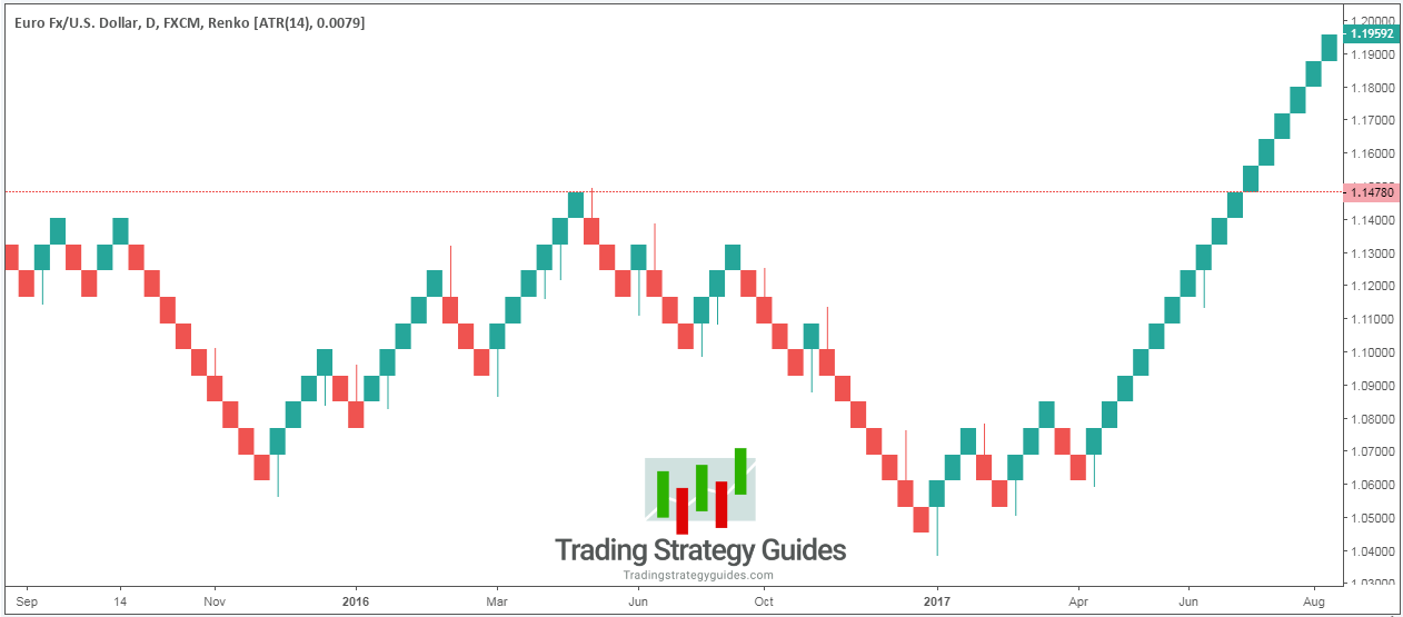 renko trading strategy