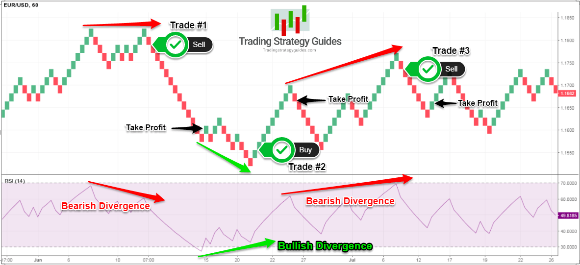 how to trade renko charts successfully