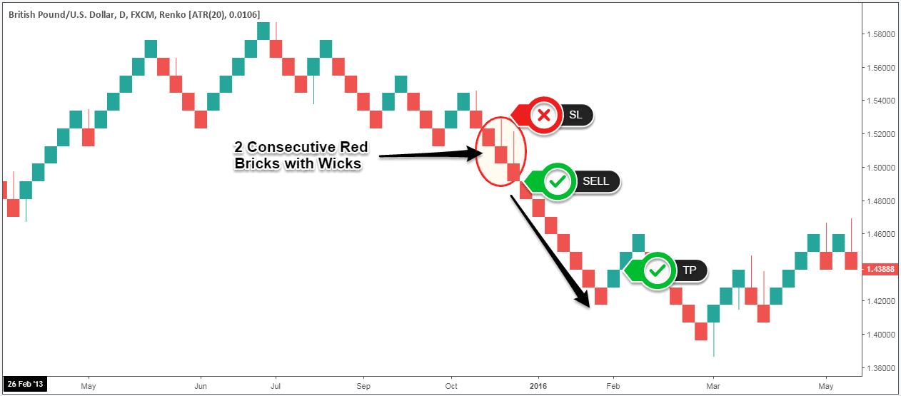 renko charts strategies pdf