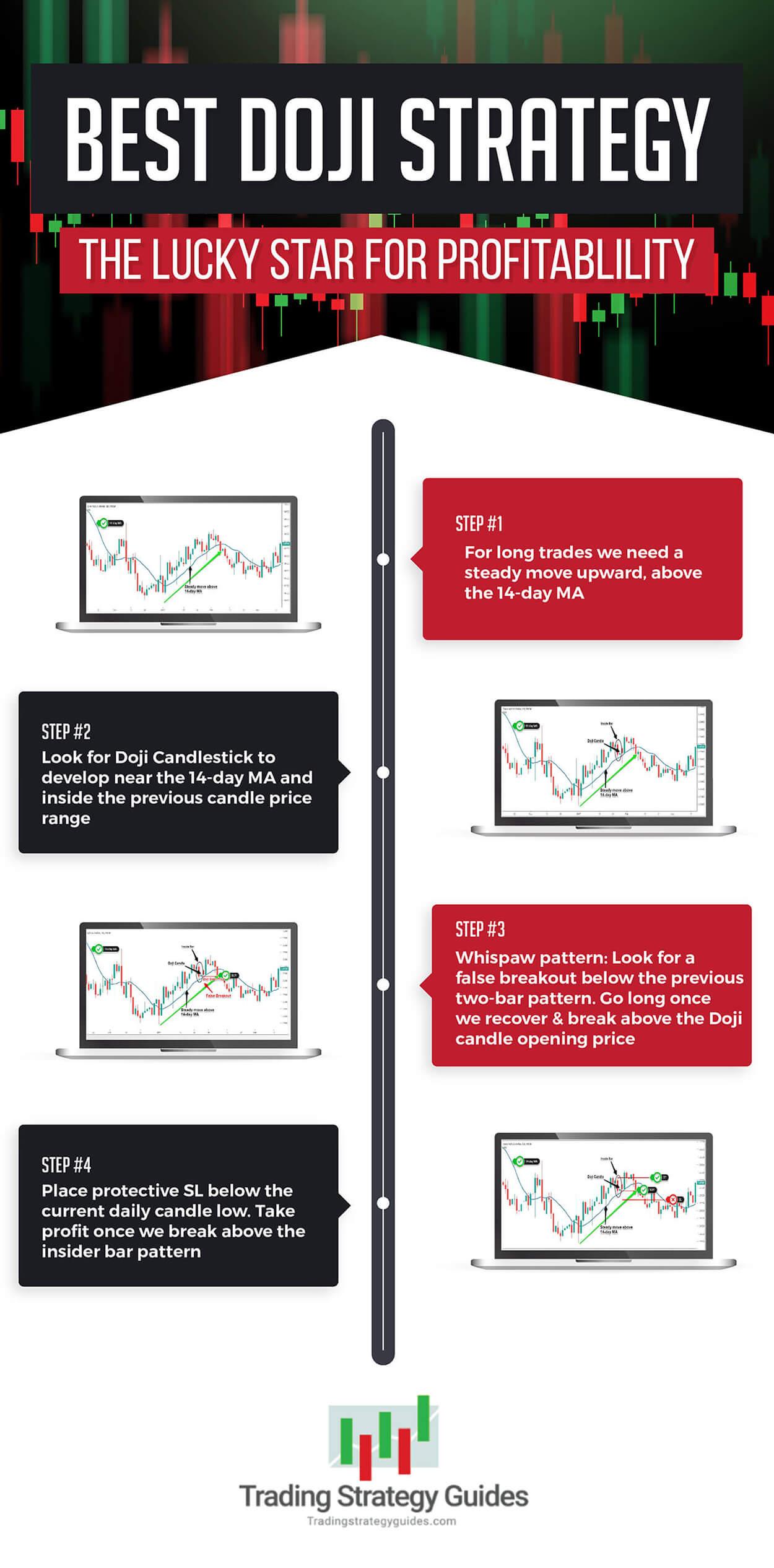 best doji strategy infographic