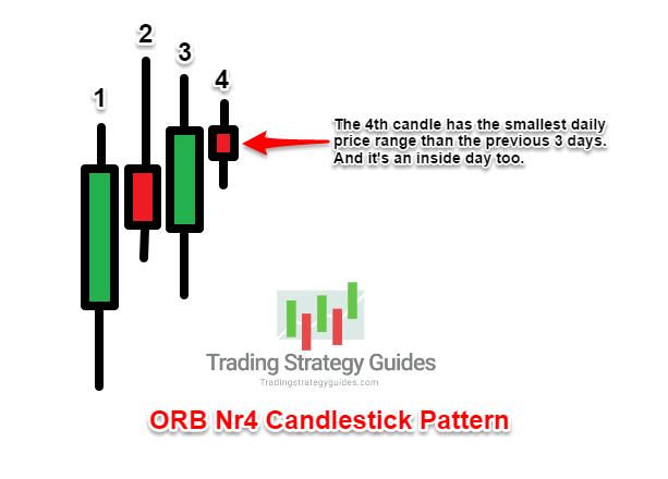 candlestick patterns strategy