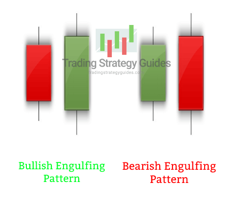 best candlestick patterns for day trading