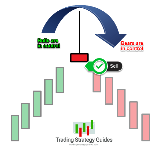 Best candlestick patterns for scalping