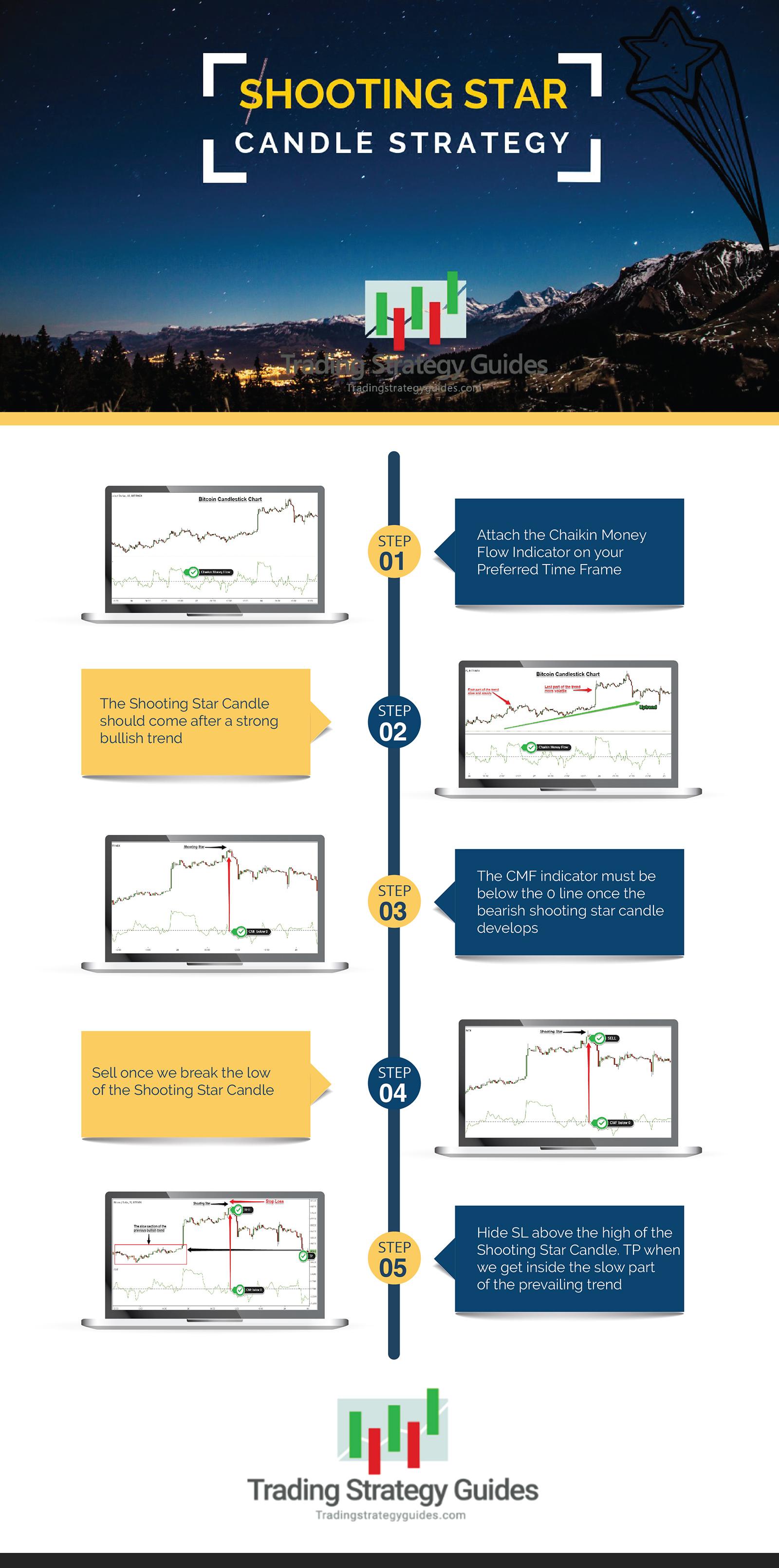 shooting star indicator pattern infographic