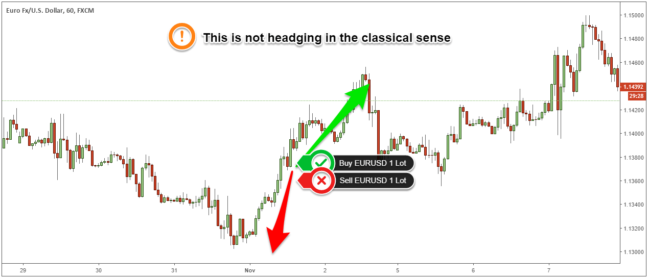 Hedging Strategies – How to Trade Without Stop Losses