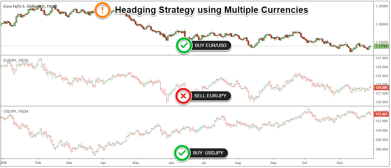 types of hedging strategies