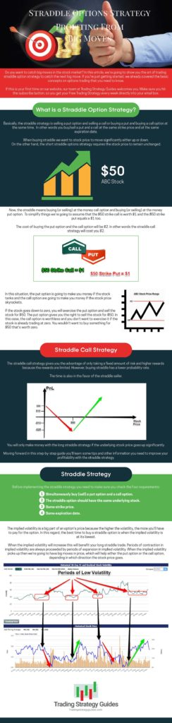 straddle trading infographic