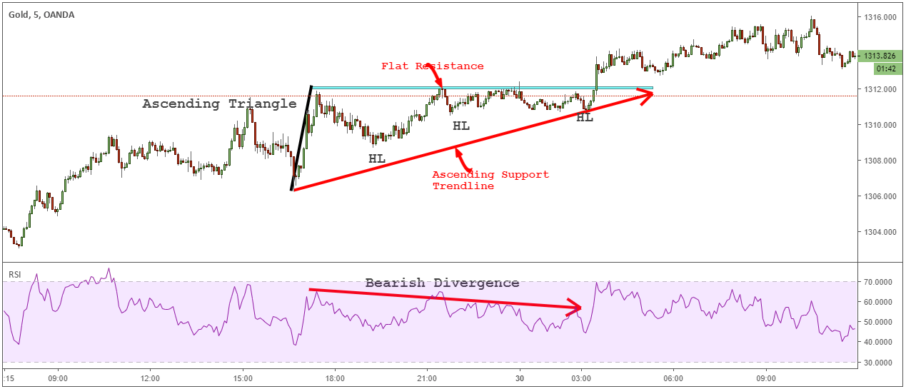 ascending triangle flat resistance