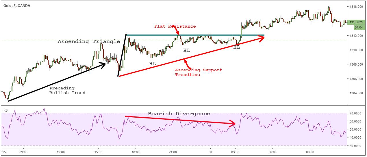 ascending support trendlines