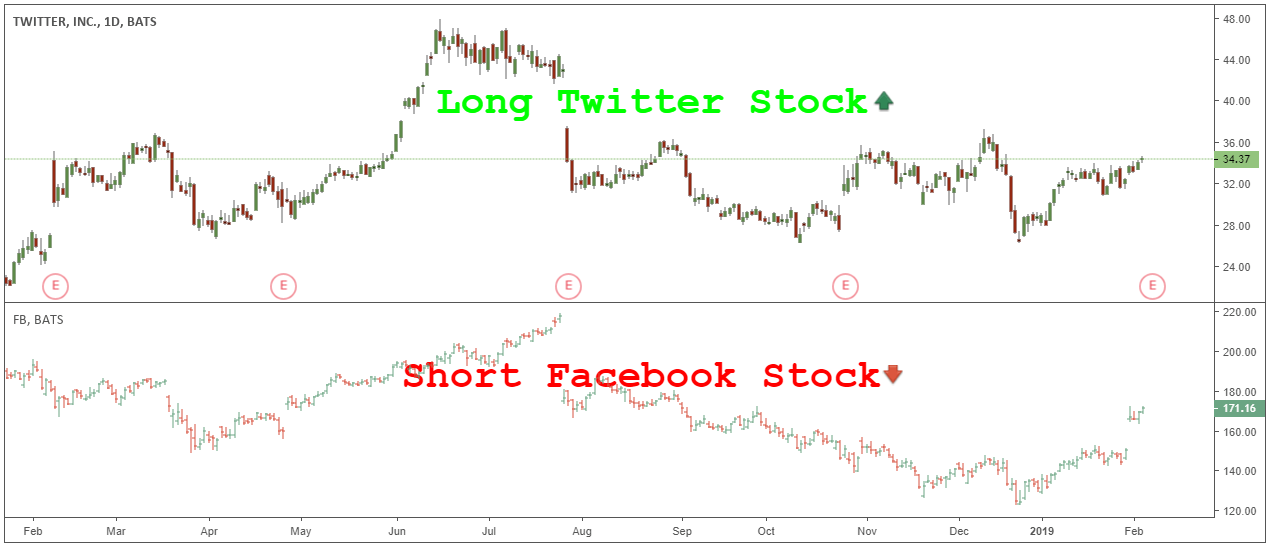 Pair Trading Stocks