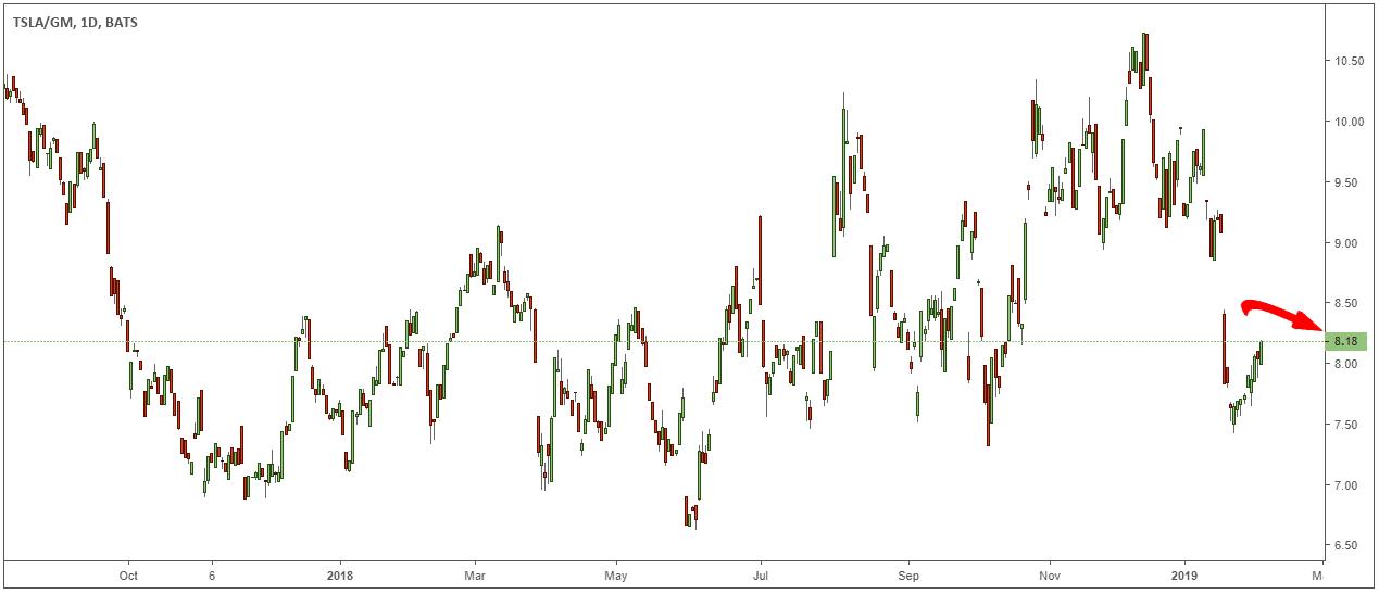 pairs trading ratios