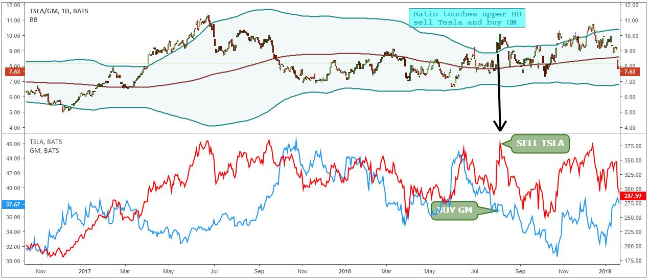 pair trading price chart