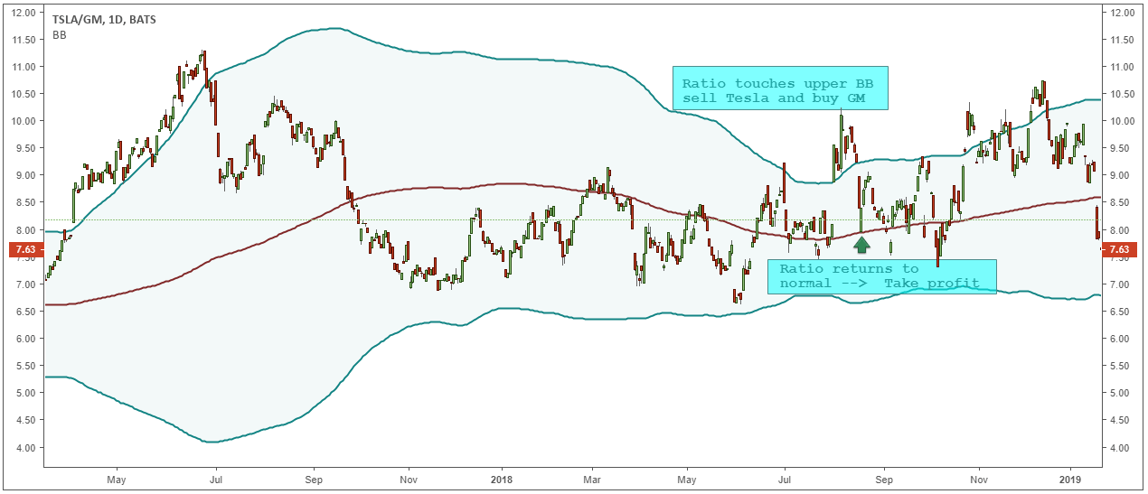 pair trading charts