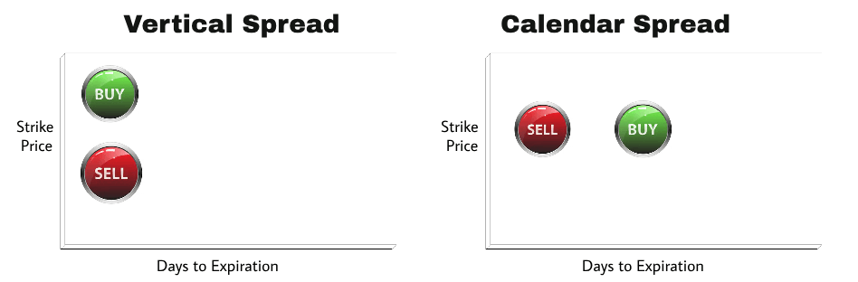 calendar spread using calls