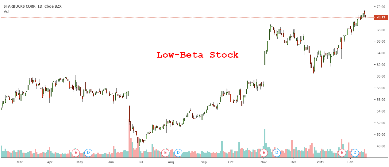 low-beta stock