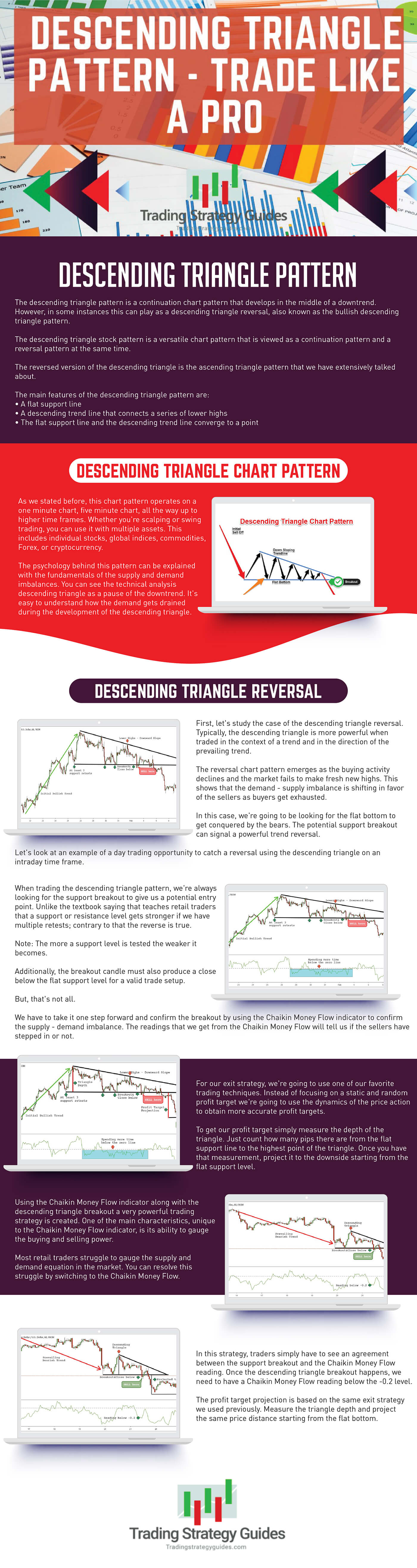 Descending Triangle Pattern infographic guide
