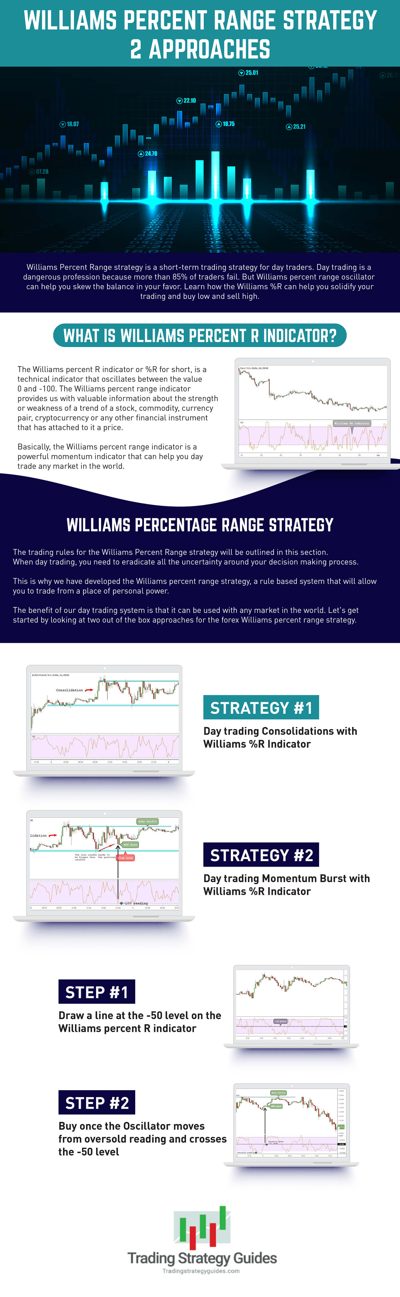 Williams percent range strategy pdf guide