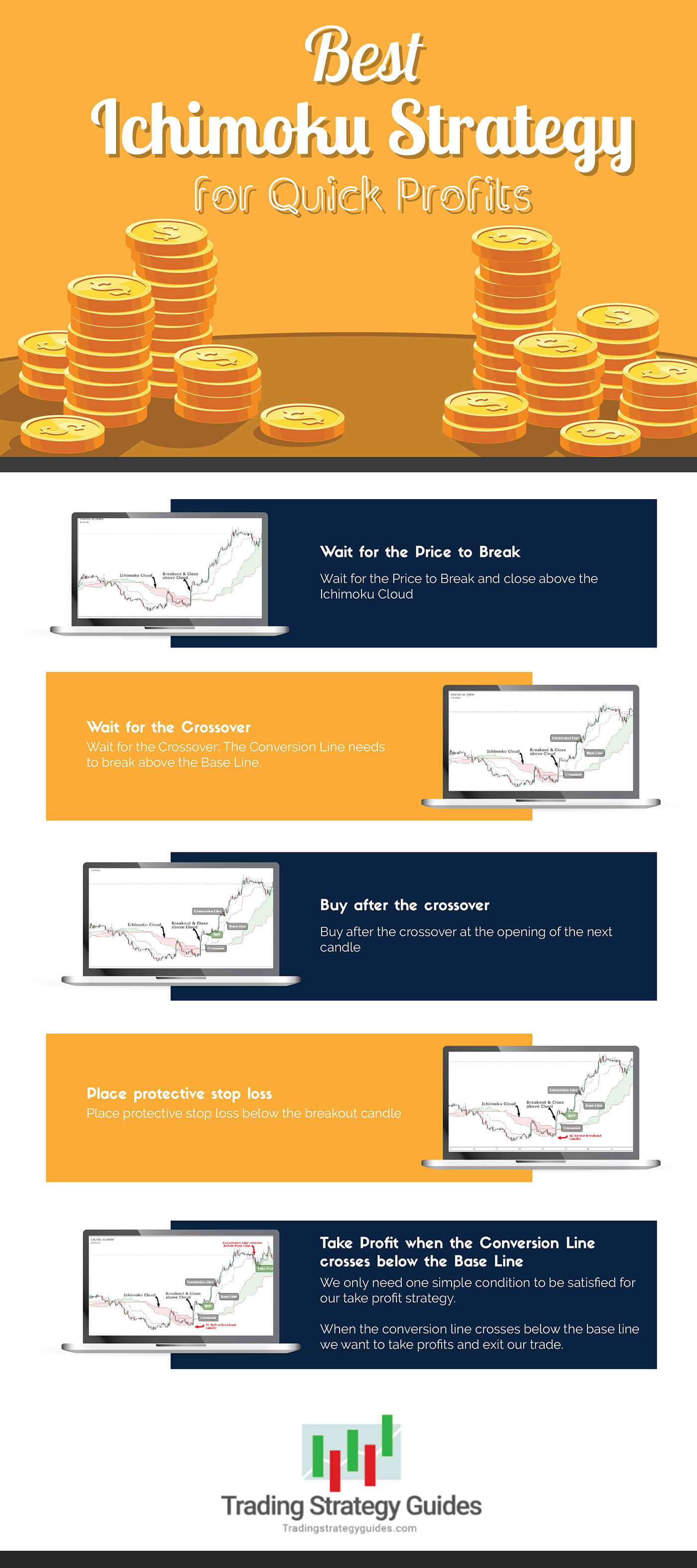 Ichimoku strategy infographic
