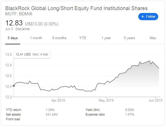 blackrock long short equity fund