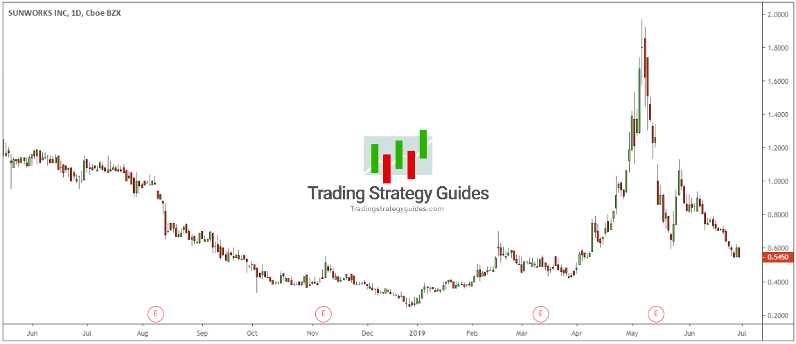 Penny Stocks For Beginners Trading With Just 100 Trading Strategy Guides