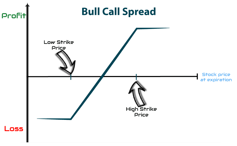 bull call spread option strategy