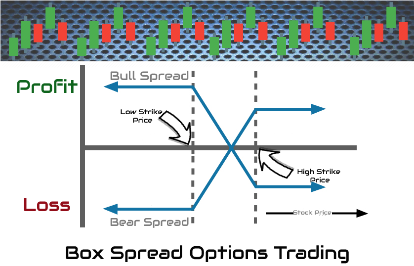 box spread option strategy example