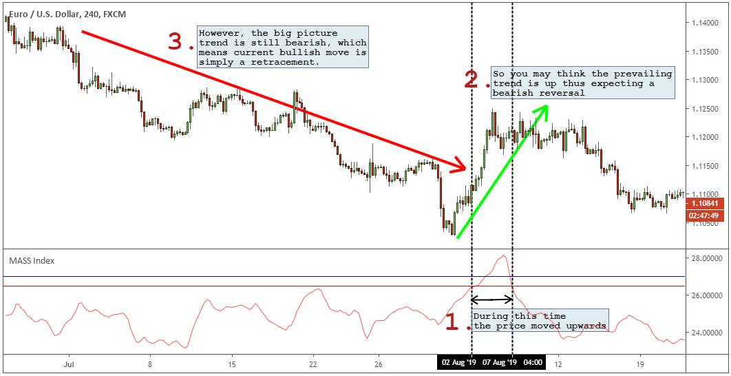reversal trading system