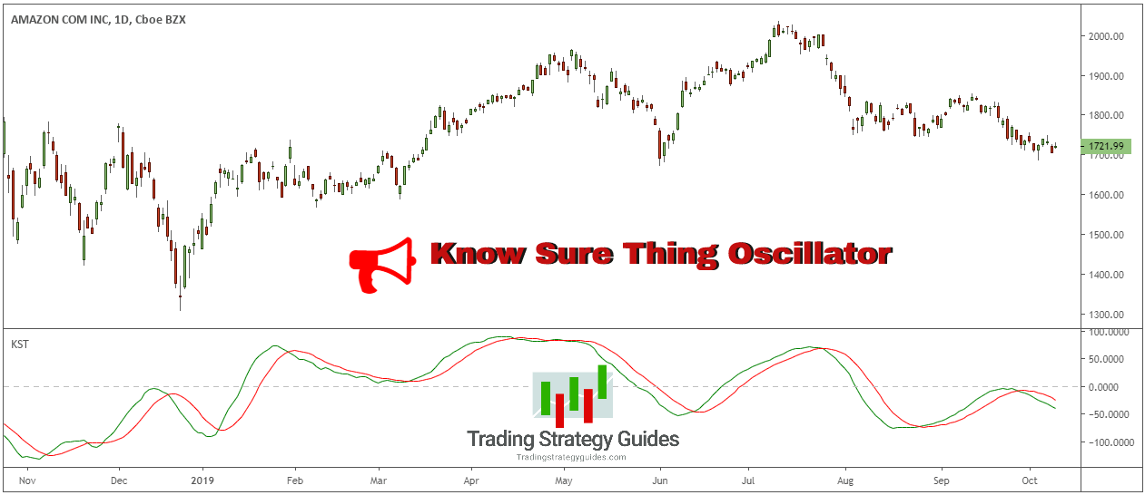 know sure thing technical indicator