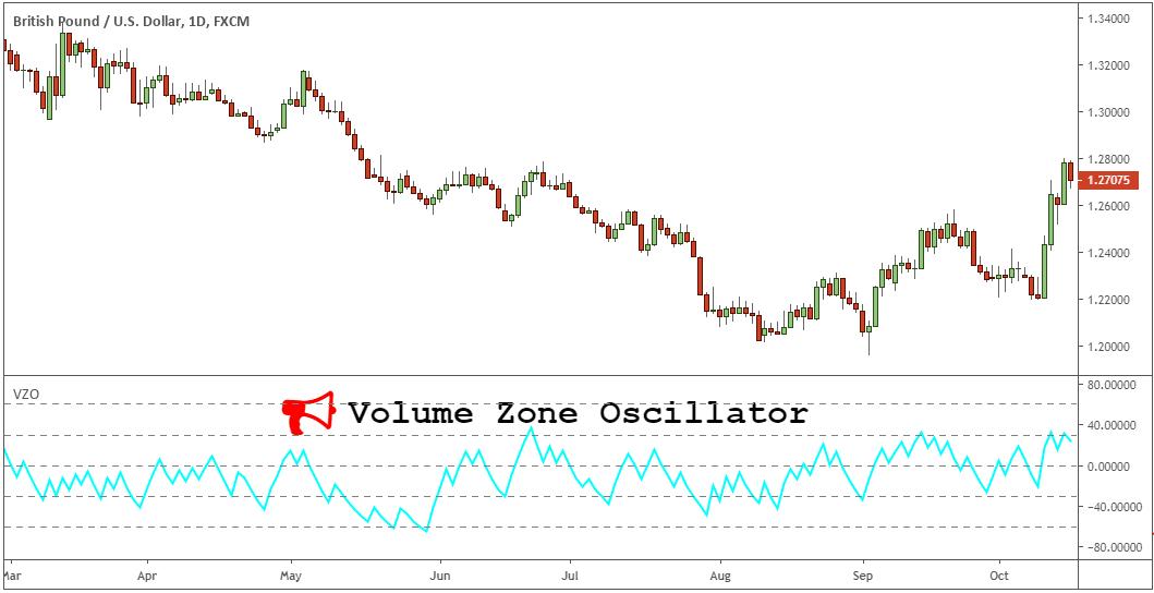 oscillatore della zona del volume