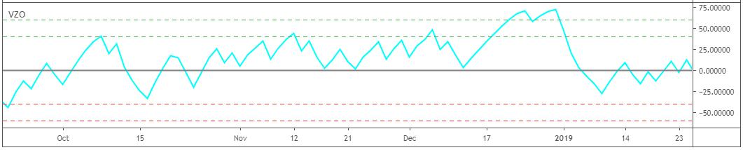 indicatori mt4