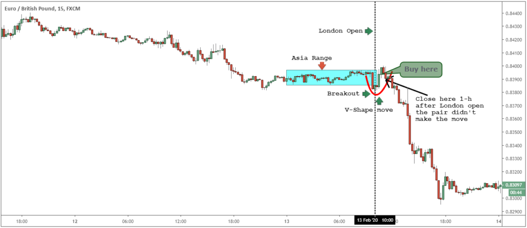 forex daily breakout strategy