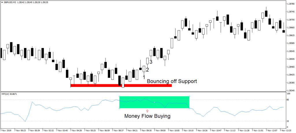 forex range trading system