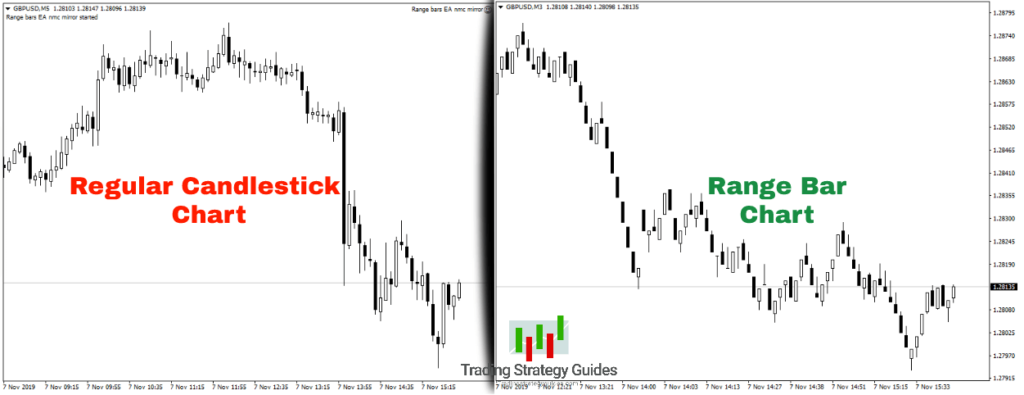 range trading indicators