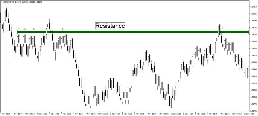 trading range example