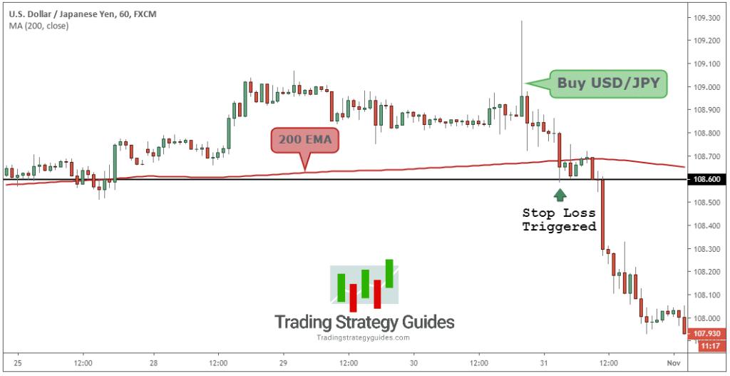 Stop-loss trading