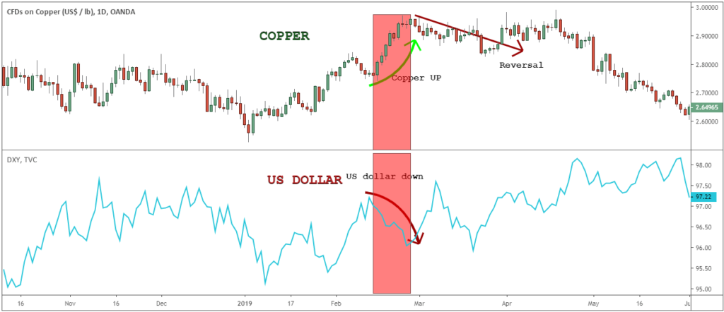 copper trading news