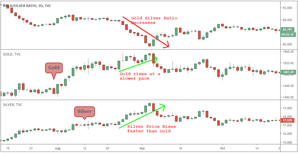 gold silver trading strategy