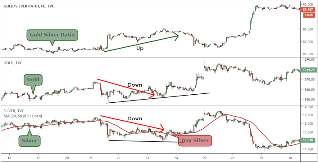 gold silver ratio tradingview