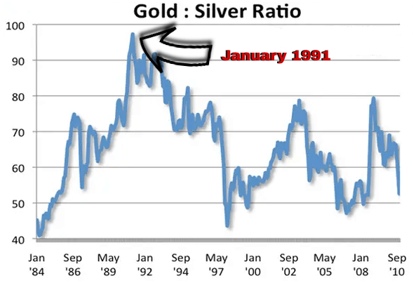 gold silver chart ratio