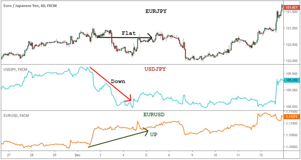 eur jpy tradingview
