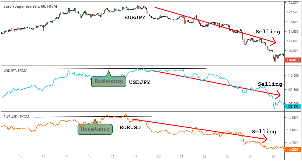 eurjpy fundamental analysis