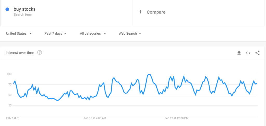 google trends predict stock market