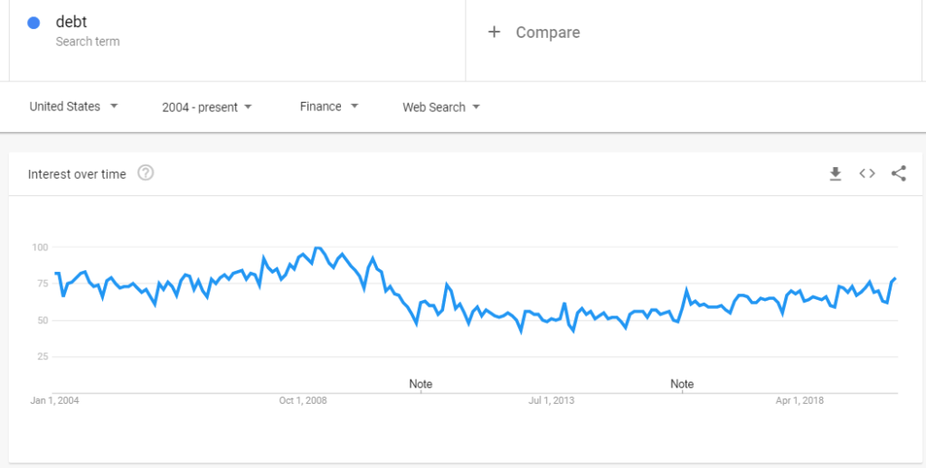 google trends stock market indicator