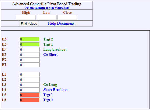 camarilla trading success ratio