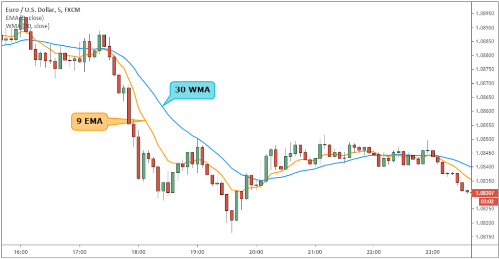 9/30 trading Strategy