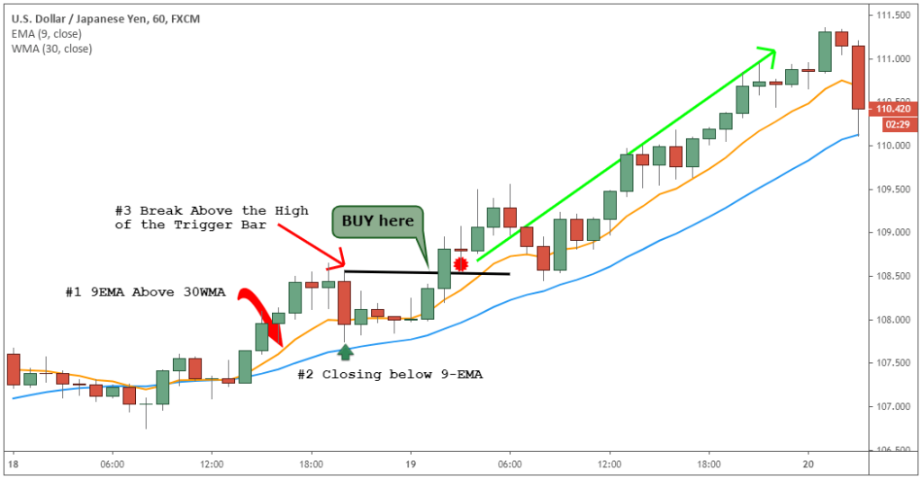 9 and 30 EMA trading strategy