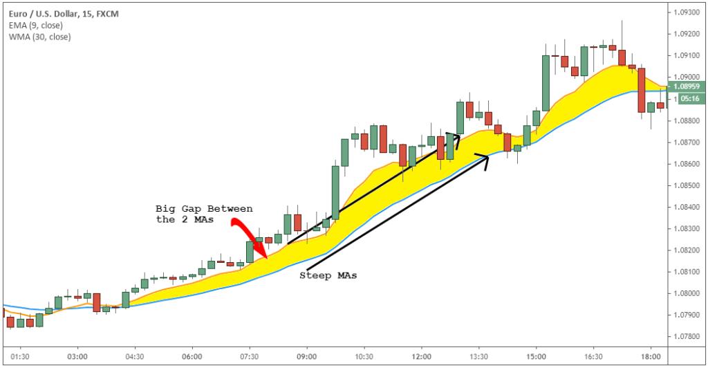 9 ema trading strategy