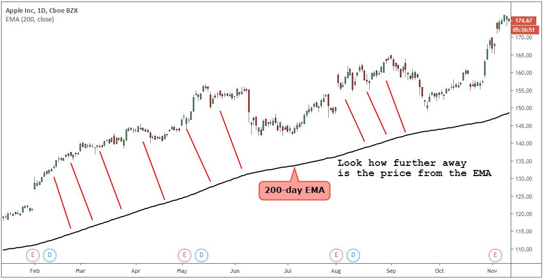 ema stock trading strategy