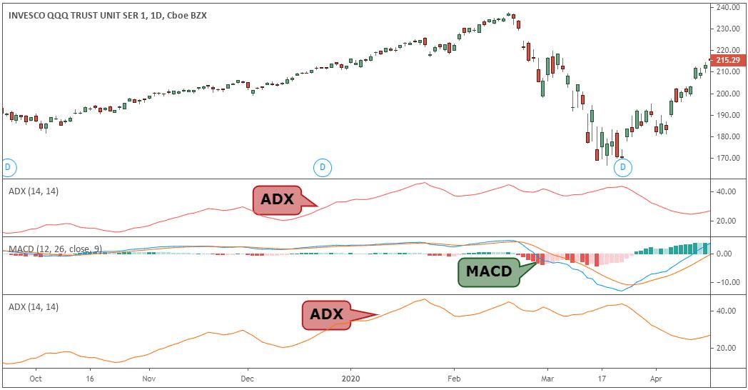 qqq options trading