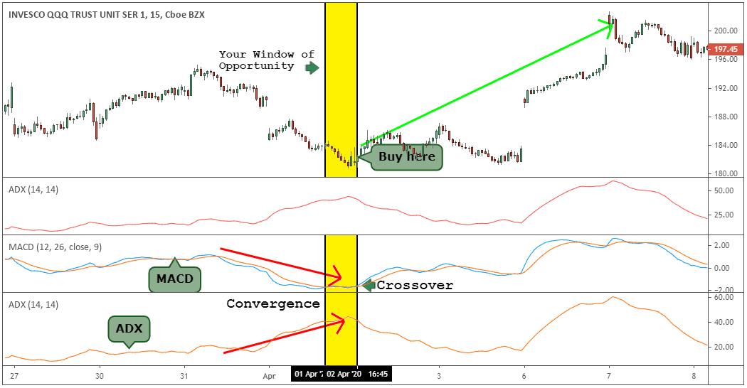 qqq swing trading system